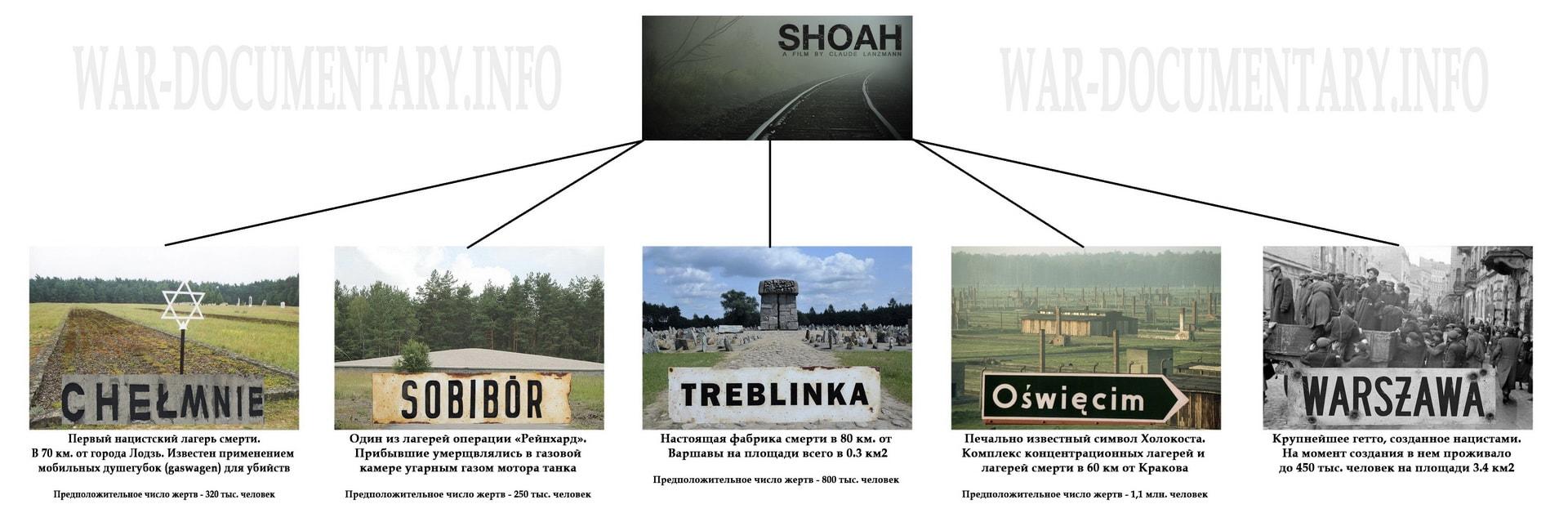 Лагеря смерти на территории Польши