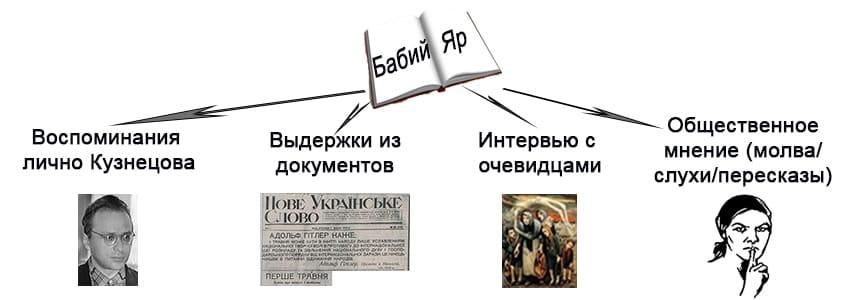 Роман-документ. Историческая основа Бабьего яра