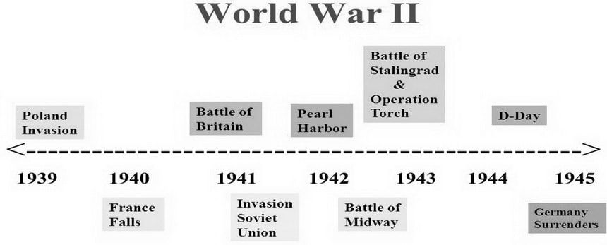 World War Two - Хронология событий