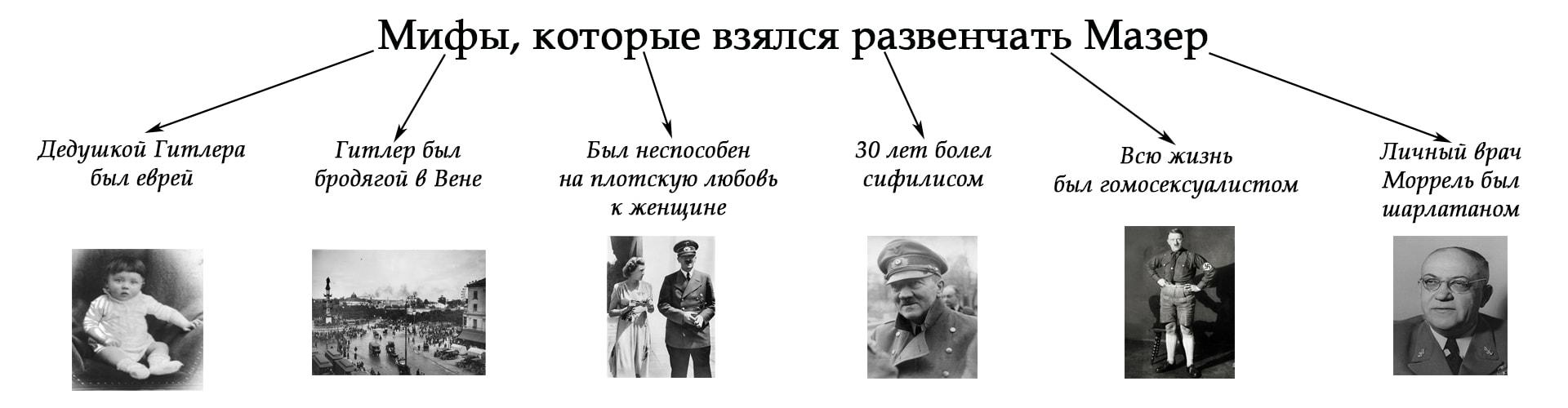 Мифы об Адольфе Гитлере и их анализ