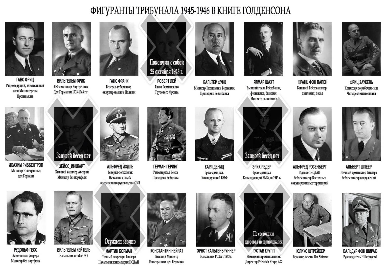 Главные военные преступники Нюрнбергского процесса